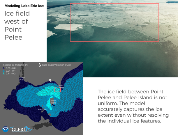 Ice field west of Point Pelee: The ice field between Point Pelee and Pelee Island is not uniform. The model accurately captures the ice extent even without resolving the individual ice features.