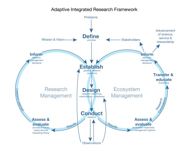 Adaptive Integrated research framework at GLERL
