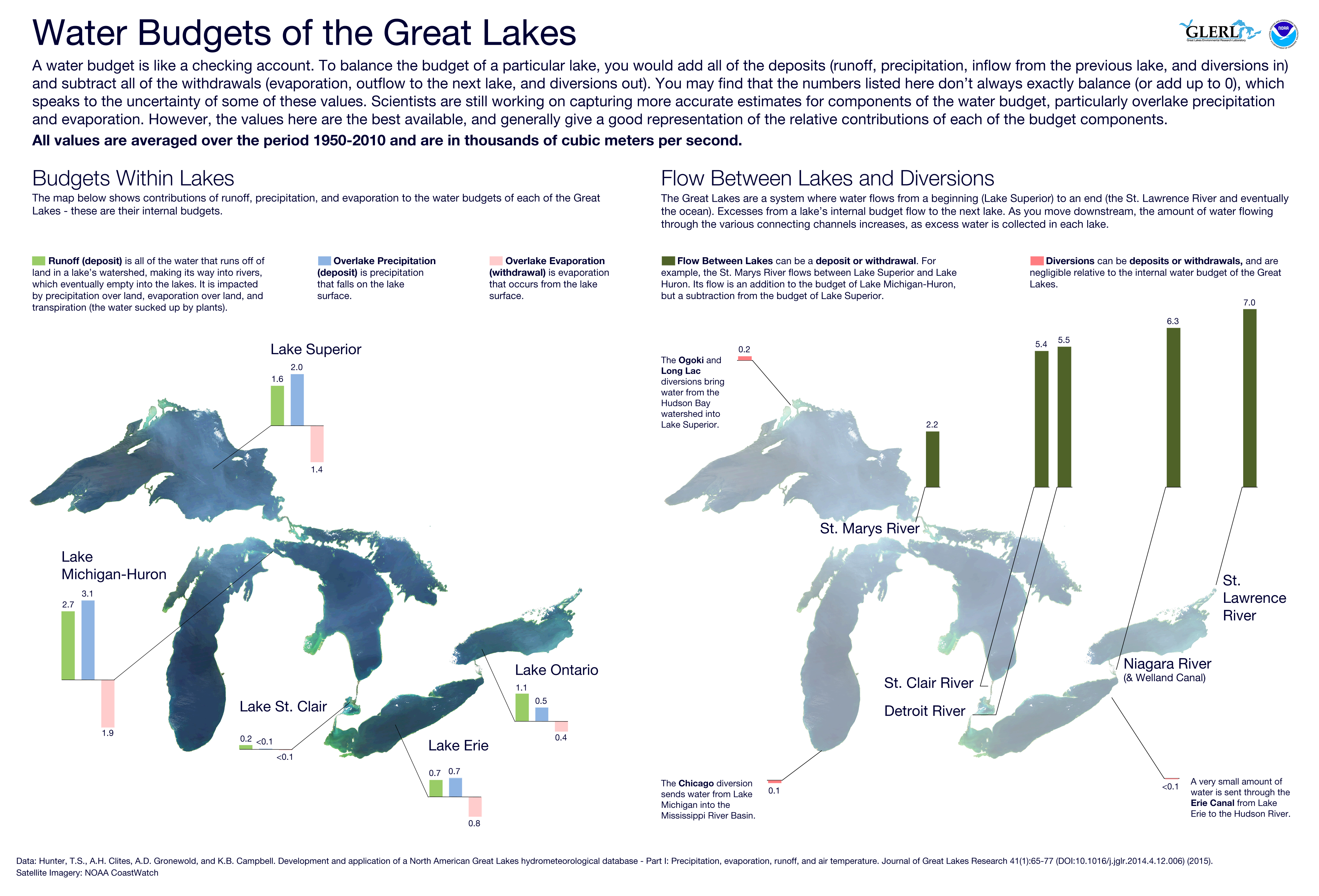 Image depicting the makeup of water budgets in the Great Lakes